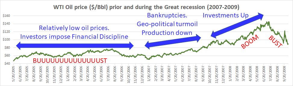 oil_prices_great_recession_boom_bust