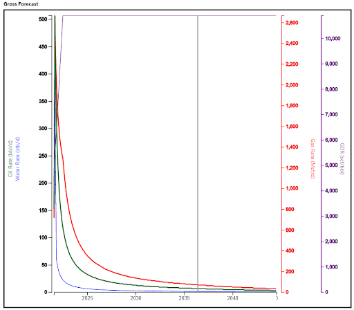 LandGate's Niobrara 1.5 mile horizontal type curve