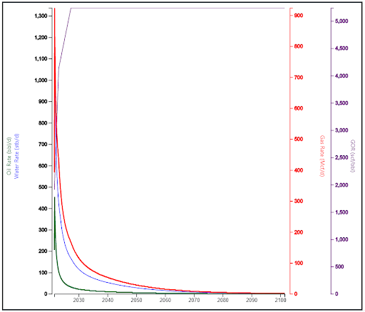 LandGate's Eagle Ford Type Curve