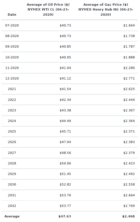 Price Deck (NYMEX WTI CL 06-23-20; Henry Hub NG 06-23-20)