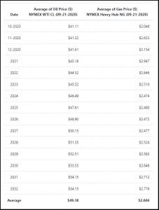 Price Deck (NYMEX WTI CL 09-21-20; Henry Hub NG 09-21-20)