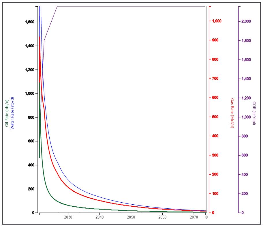LandGate's Wolfcamp Type Curve
