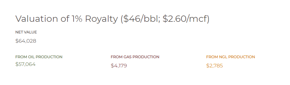 Example of the 1% mineral royalty interest in a producing well.