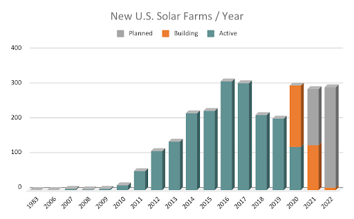 Figure 1. Number of solar farms in the US vs time (Proprietary data of LandGate)