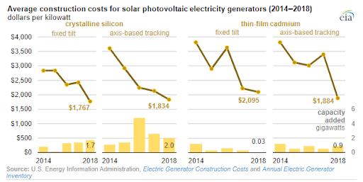 Figure 2. Average Construction costs for U.S. Solar Farms 2014-2018 (EIA)