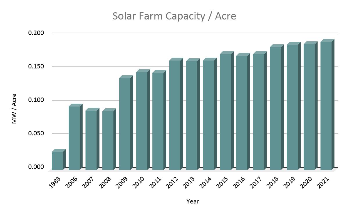 Figure 4. Solar farm capacity per acre in the US vs time (Proprietary data of LandGate)