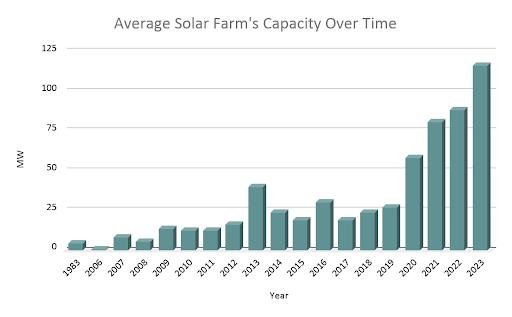 Figure 5. Average solar farm capacity in the US vs time (Proprietary data of LandGate)