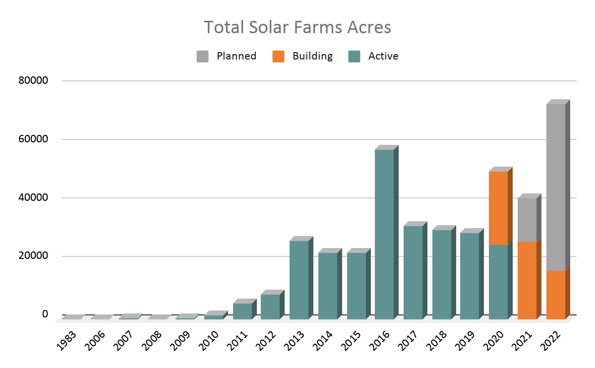 Figure 6. Total solar farms acreage in the US vs time (Proprietary data of LandGate)