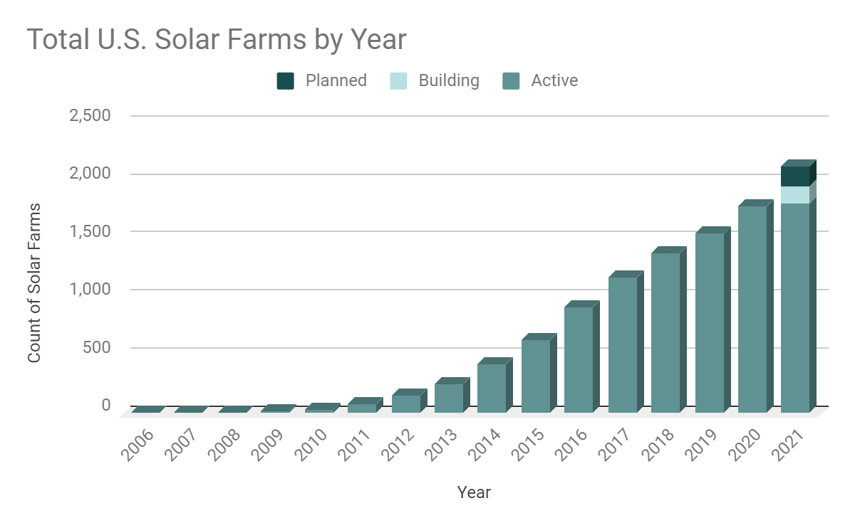 Count of onshore commercial solar farms by year in the U.S. (proprietary to LandGate)