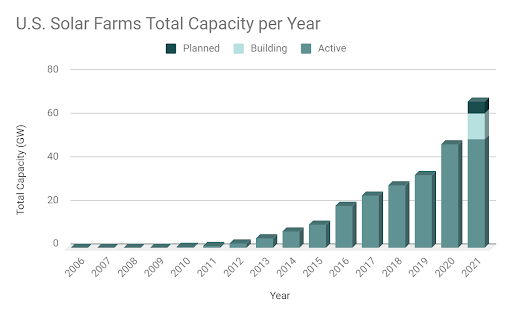 Growth of total solar capacity being added each year in the United States (proprietary to LandGate).