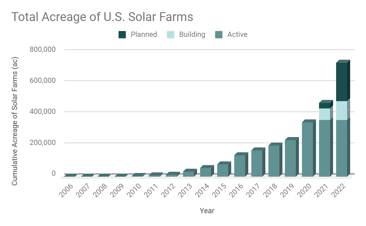 Total acreage by year of onshore commercial solar farms in the U.S. (proprietary to LandGate)