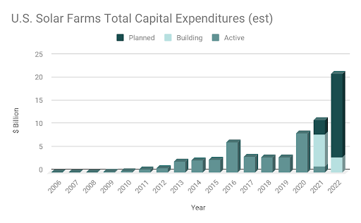 Yearly capex for commercial onshore solar farms in the U.S. (proprietary to LandGate)