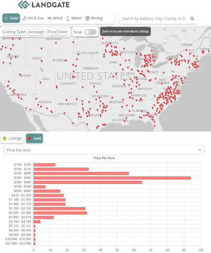 Sample of closed private solar lease transactions in the U.S. (proprietary to LandGate)