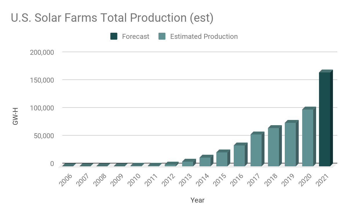 Estimated total production of onshore commercial solar farms in the U.S. (proprietary to LandGate)