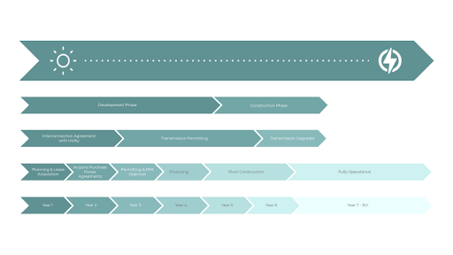 Timeline for solar project development.